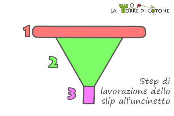 Bikini fatto a mano: schema slip all'uncinetto